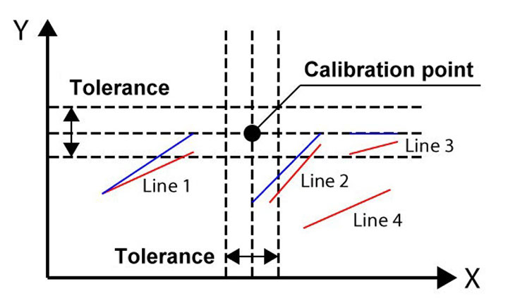 Conversion Parameter: Tolerance of a Calibration